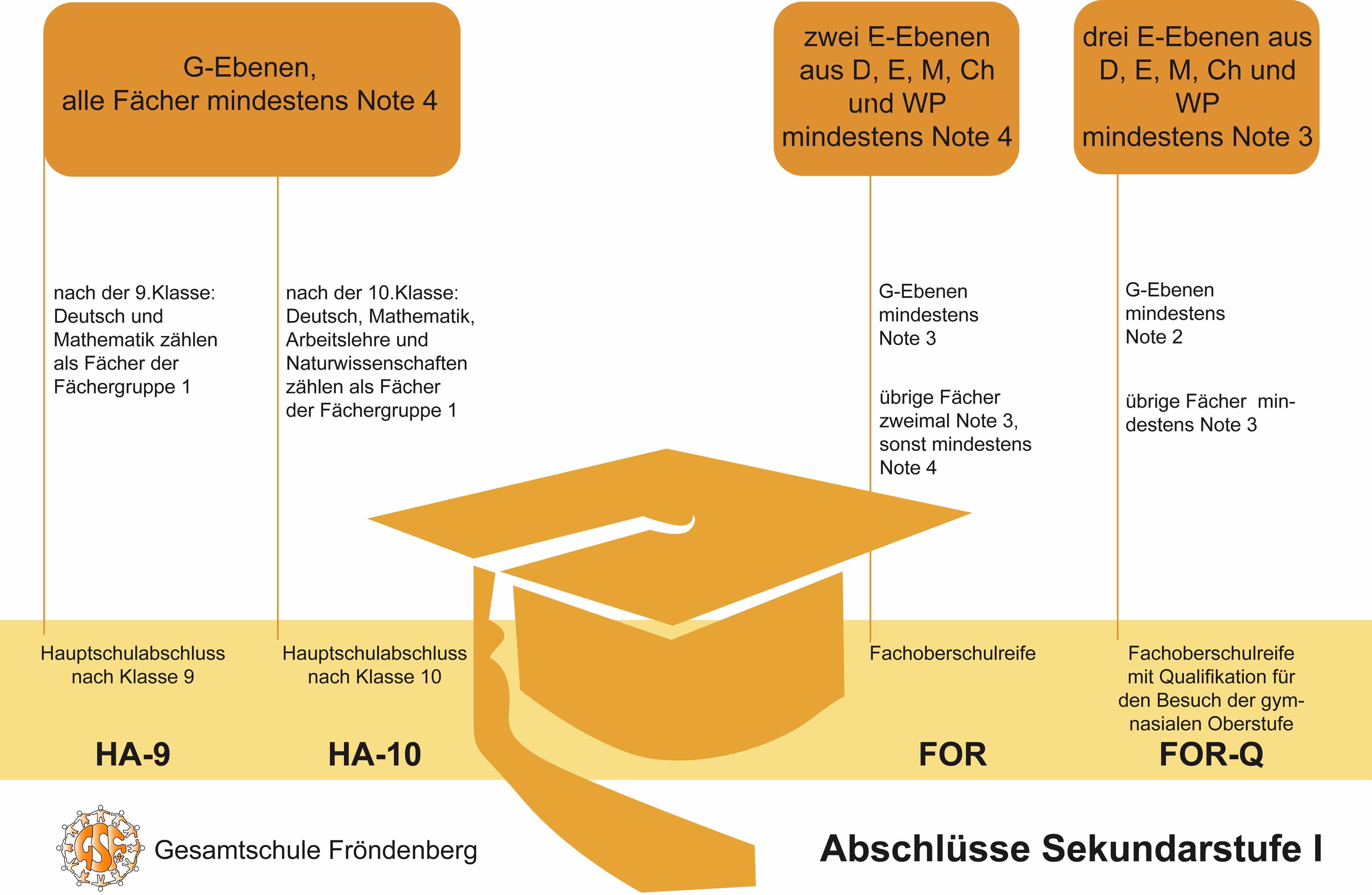 Fächerbörse für künftige Schülerinnen und Schüler der Oberstufe