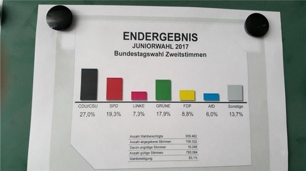 Jugendliche vertrauen der CDU